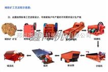 内蒙赤铁矿选矿设备生产现场,内蒙赤铁矿选矿设备